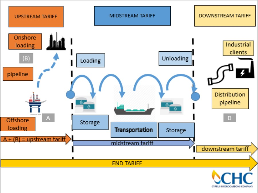 proposed gas-value chain from loading point to delivery point using the GASVESSEL concept