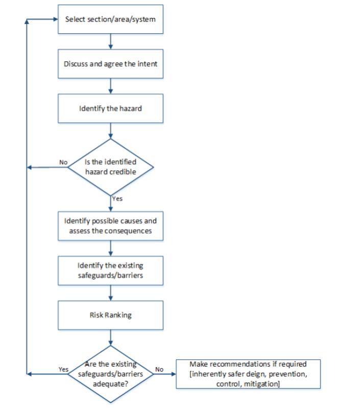 Figure 1: The HAZID Study Process